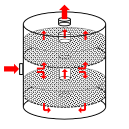 Carbon filter configurations