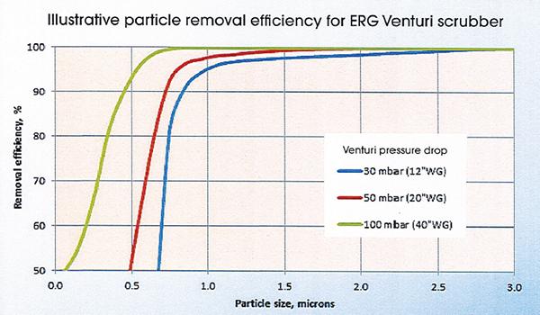 Venturi pressure drop-performance curve