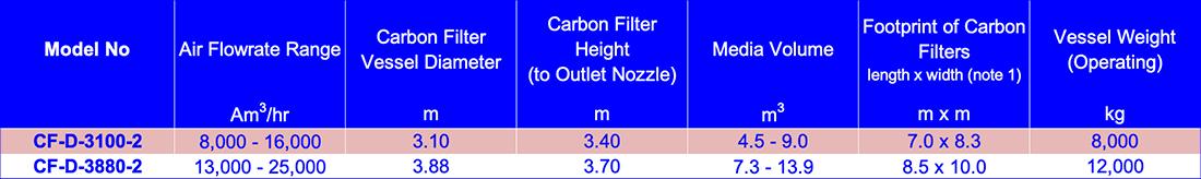 Carbon filter standard range